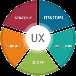 UX-UI-graph-300×300